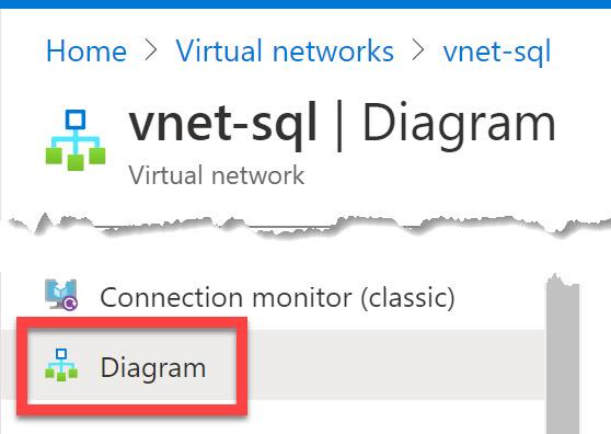 Azure Monitoring Diagrams
